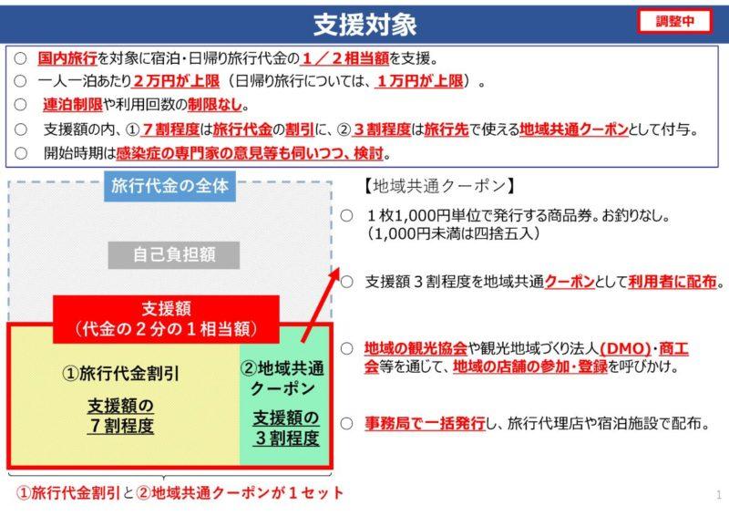 (国交省・観光庁)「Go To トラベル事業」(さくらツーリスト)ページ2