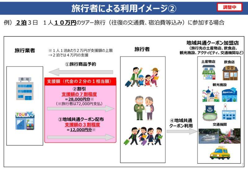 (国交省・観光庁)「Go To トラベル事業」(さくらツーリスト)ページ8