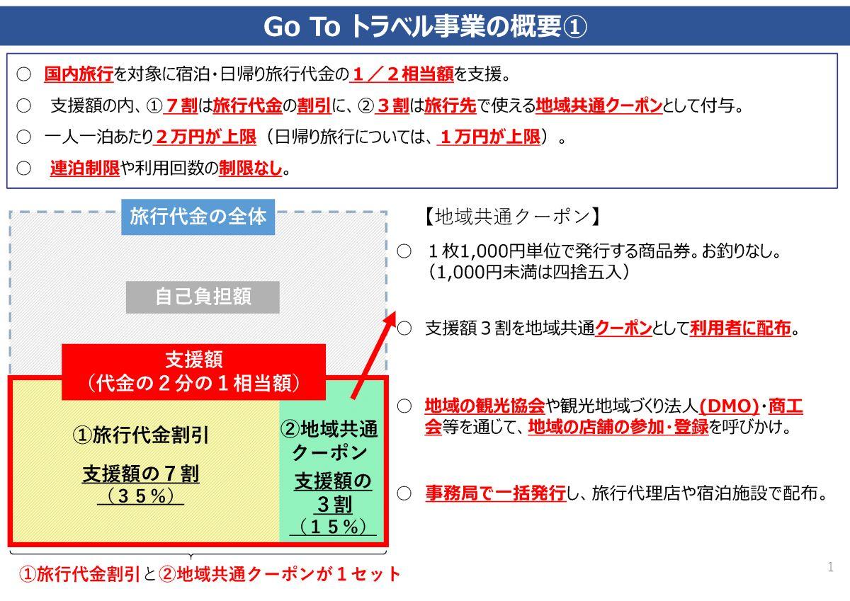(観光庁:Go To トラベル事業の概要0713)(さくらツーリスト)ページ2