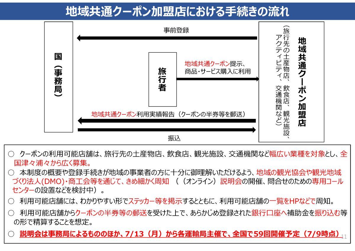 (観光庁:Go To トラベル事業の概要0713)(さくらツーリスト)ページ12