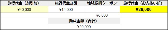 GoToトラベル_宿泊4万円